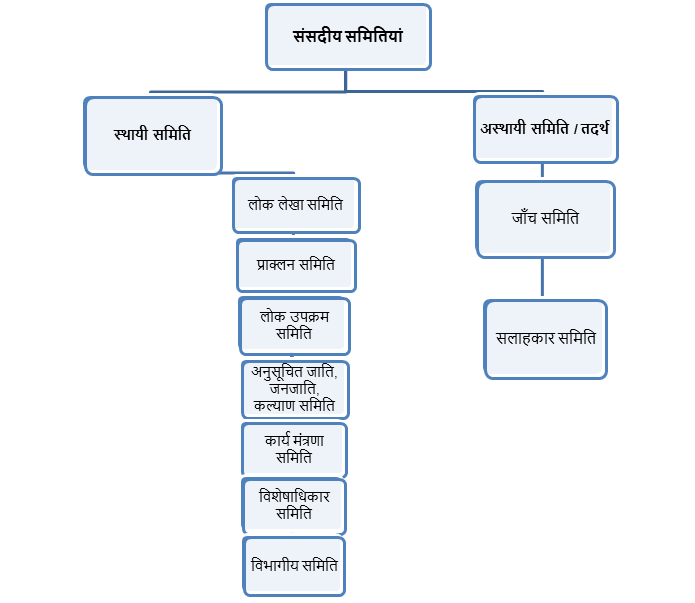 parliamentary committees in hindi